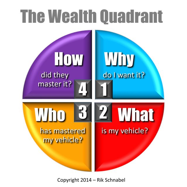 4 Questions that lead to Wealth
